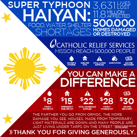 The Haiyan Effect: Our Call to Respond